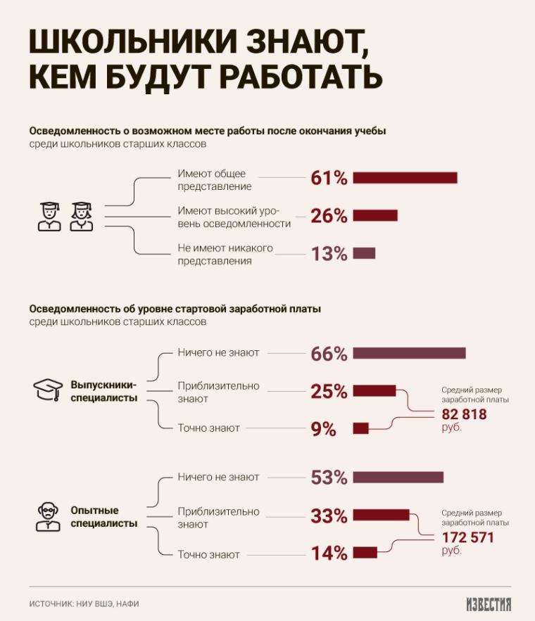 Московские старшеклассники рассчитывают на зарплату в 83 тысячи рублей