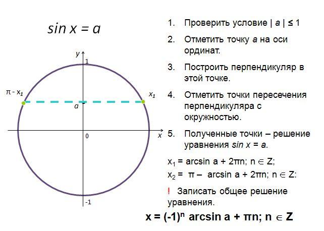 Наглядная тригонометрия