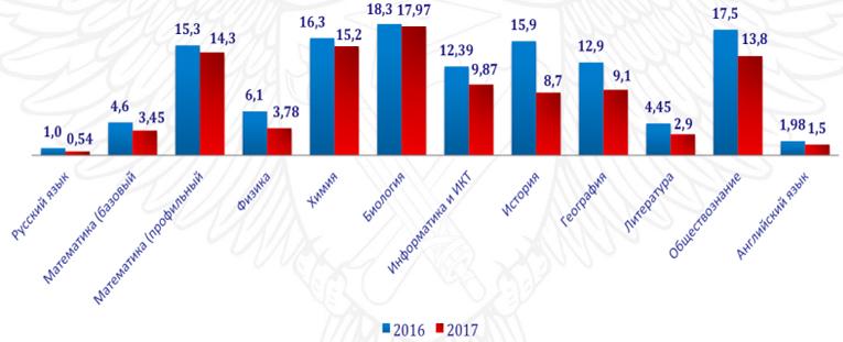 Процент участников, не преодолевших минимальную границу