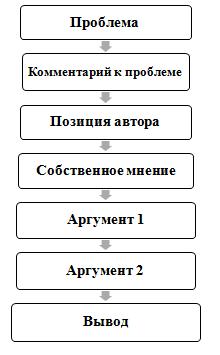 Композиция сочинения на ЕГЭ по русскому языку (задание 26)