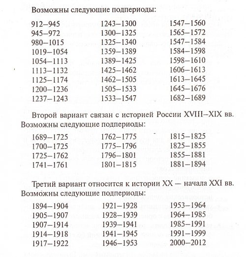 Требования и критерии проверки исторического сочинения