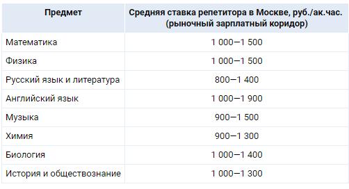 Почти половина российских семей, где есть старшеклассник, оплачивает репетиторов