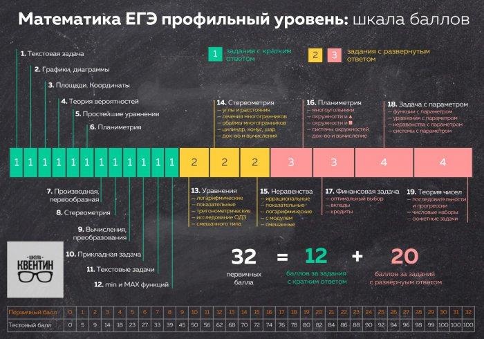 Инфографика: шкала баллов по математике с описаниями заданий