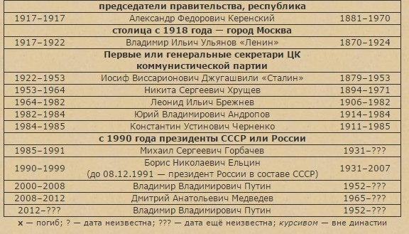 Таблицы правителей к ЕГЭ по истории