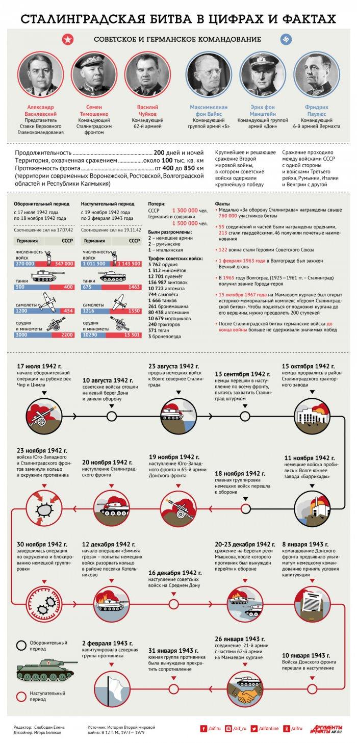 Сталинградская битва в цифрах и фактах
