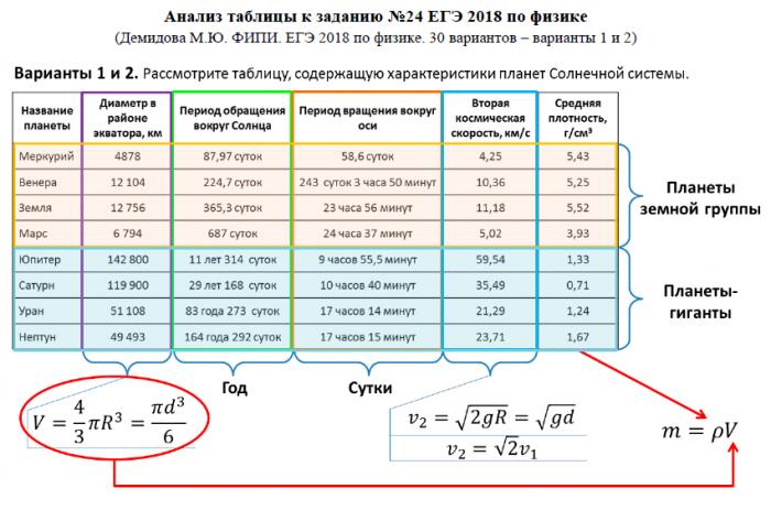 Астрономия. Задание 24 ЕГЭ по физике
