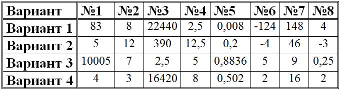 4 варианта по математике. Профиль