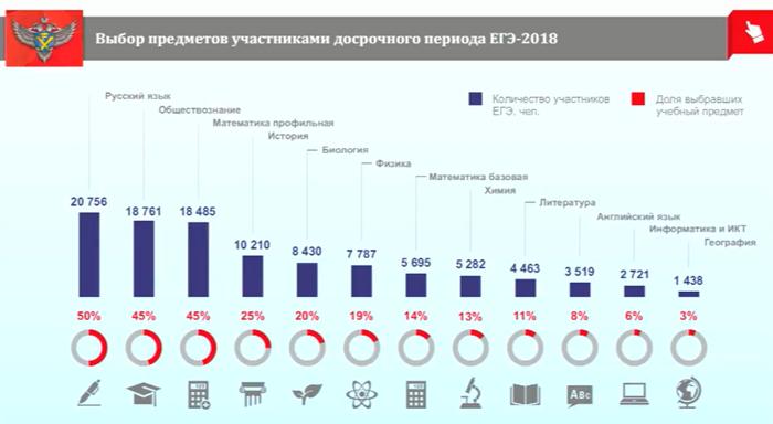 Старт ЕГЭ-2018