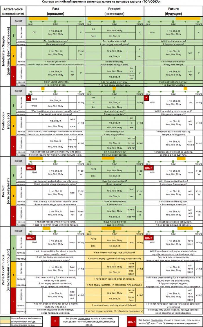 Таблица времён английского языка в активном залоге (с примерами)
