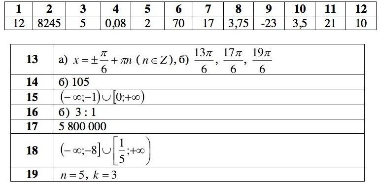 1 вариант. Профильный уровень по математике