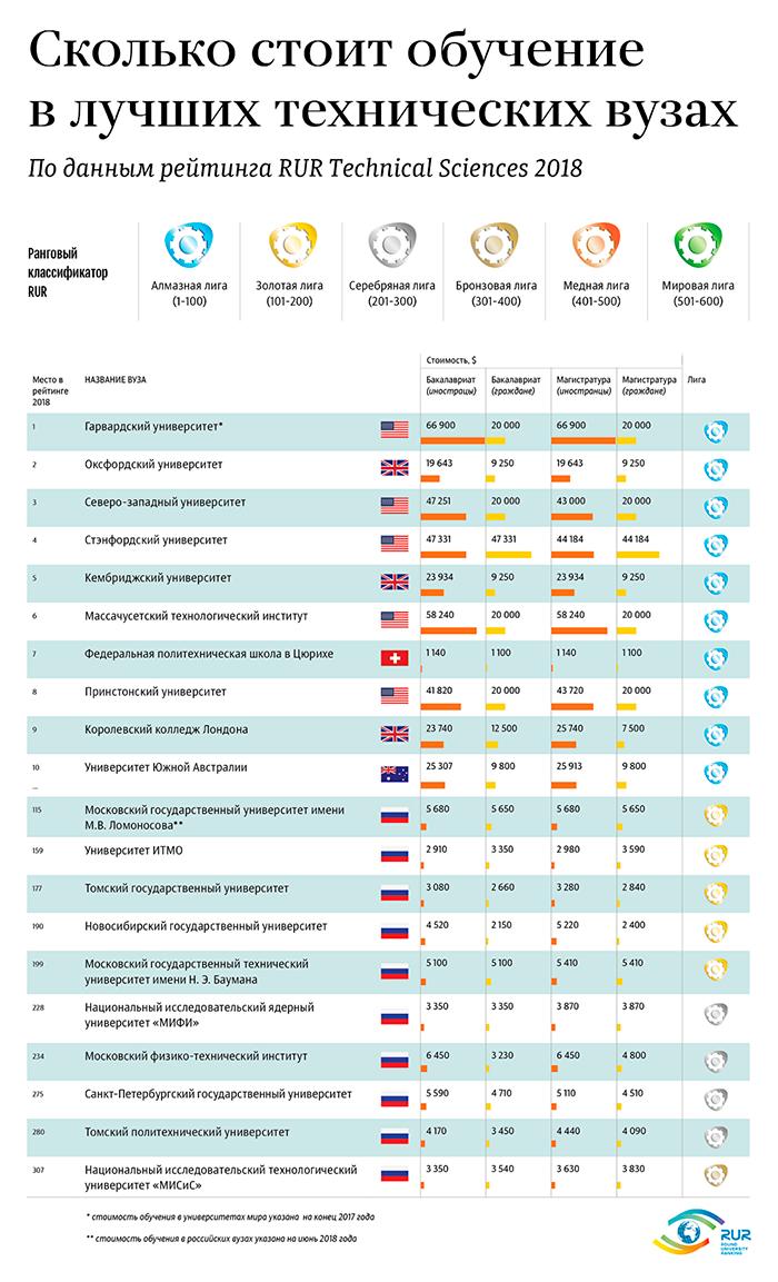 Стоимость обучения в лучших технических вузах мира