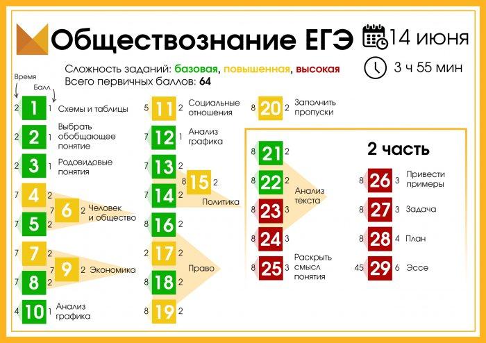 Карта ЕГЭ по обществознанию