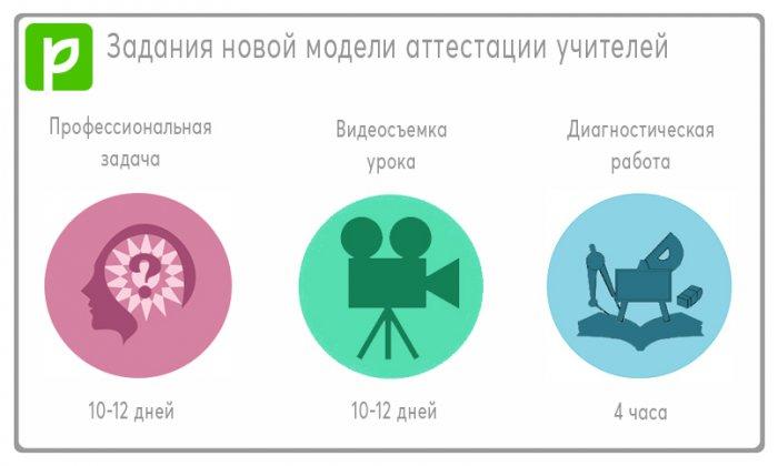 Васильева: российские учителя пройдут аттестацию по новой системе в 2020 году