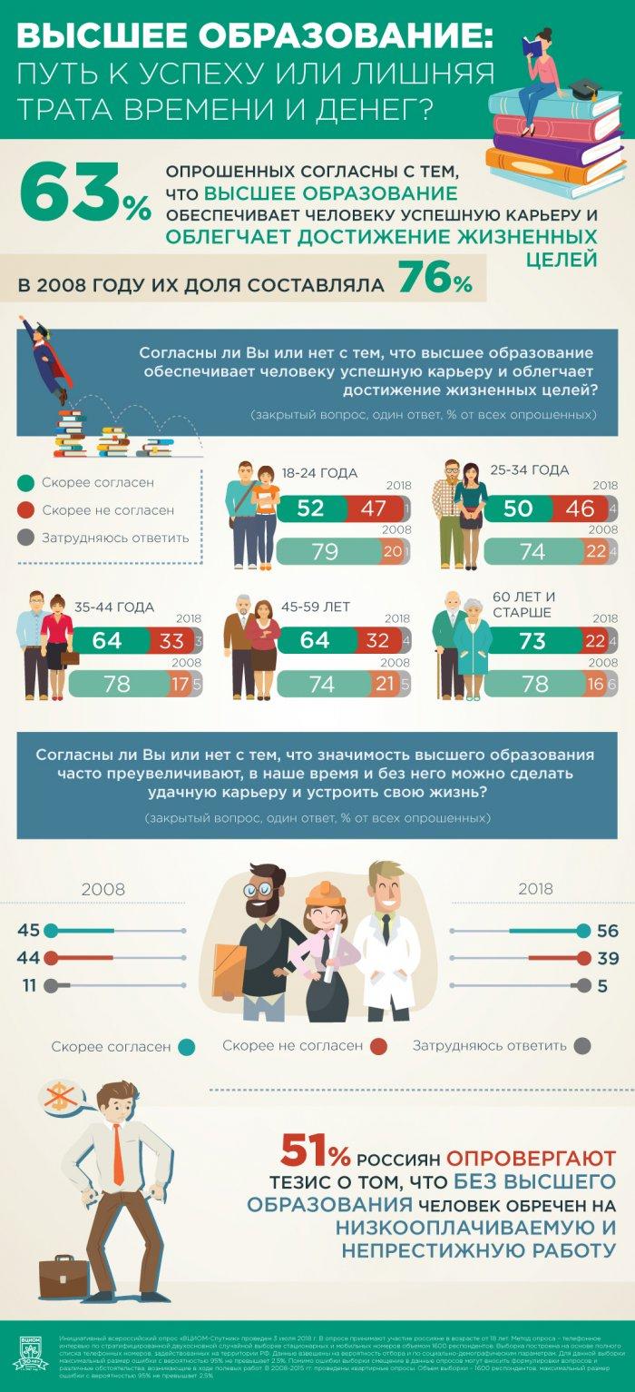 ВЦИОМ: большинство молодых россиян считают высшее образование переоценённым