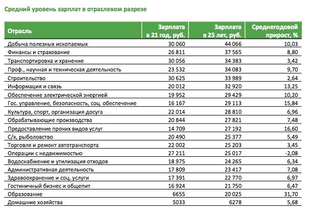 Средняя зарплата молодых специалистов в России