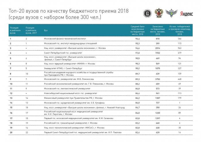 Рейтинги вузов 2018 по результатам ЕГЭ