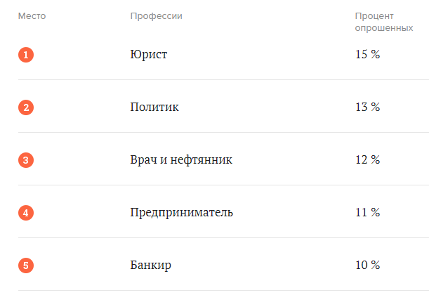 Какие профессии россияне считают самыми престижными