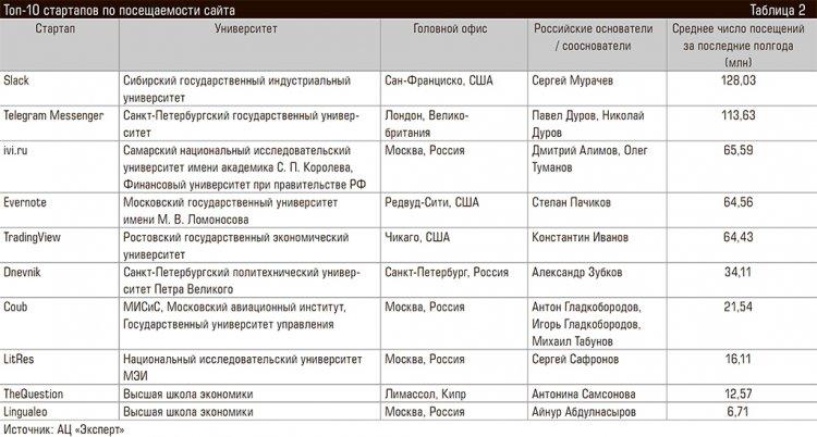 Рейтинг предпринимательских университетов