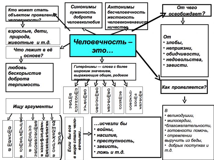 Схемы для написания сочинения ОГЭ 15.3