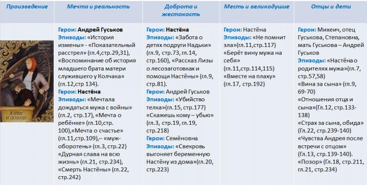 Аргументы ко всем направлениям по произведению «Живи и помни» Валентина Распутина
