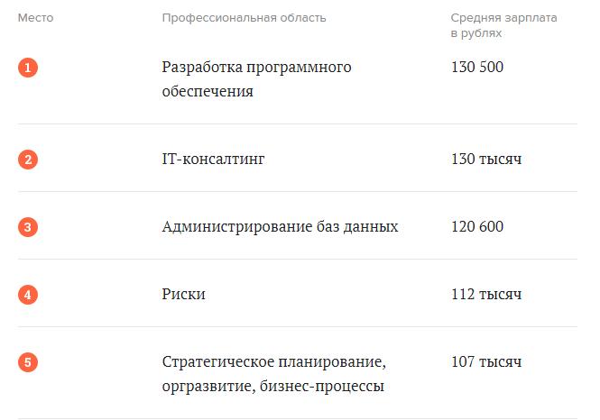 Самые высокооплачиваемые отрасли в России