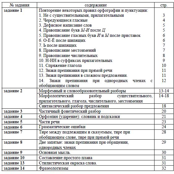 Справочник для подготовки к ВПР по русскому языку в 6 классе