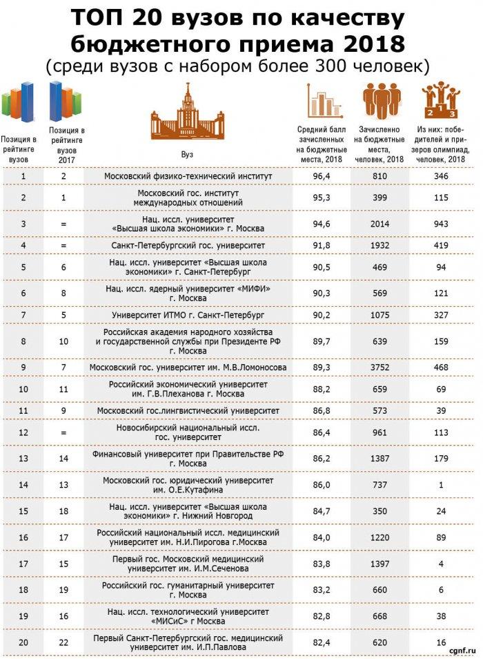 С какими баллами ЕГЭ поступали в лучшие вузы страны
