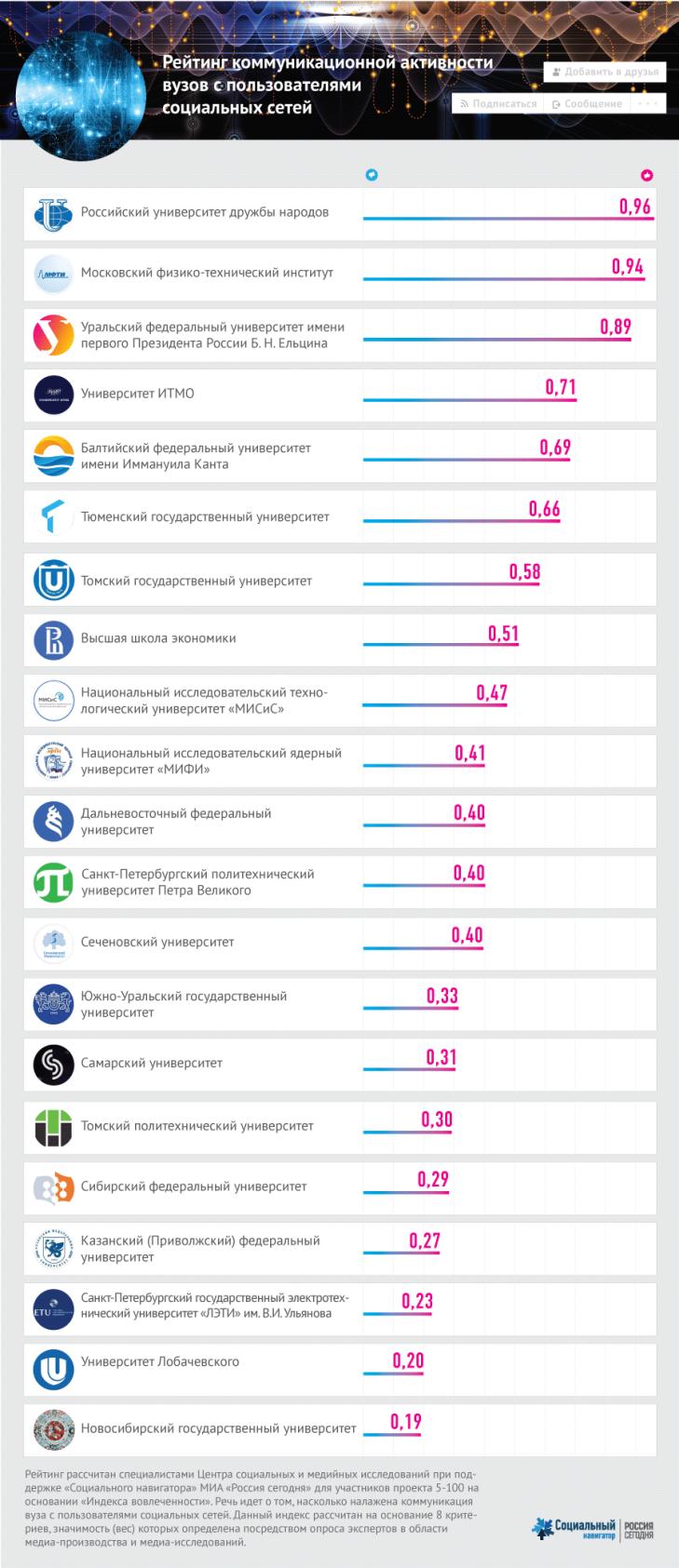 Рейтинг активности вузов с пользователями в социальных сетях