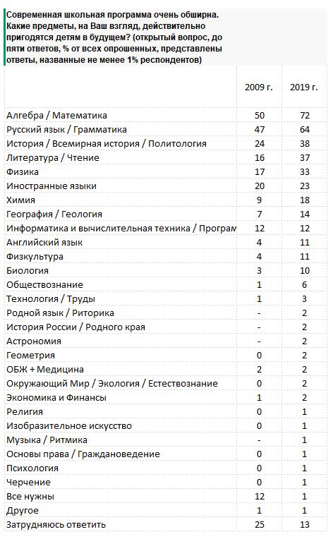 Россияне назвали самые полезные школьные предметы