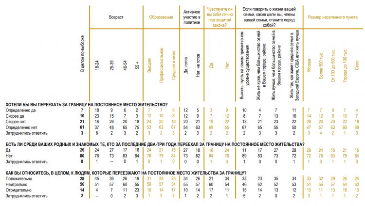 Более 40% молодёжи хотят уехать из России