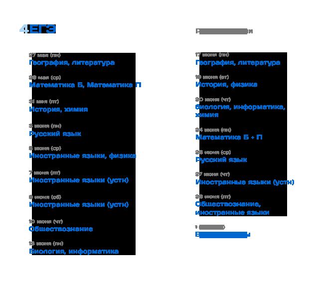 Инфографика: расписание ЕГЭ-2019