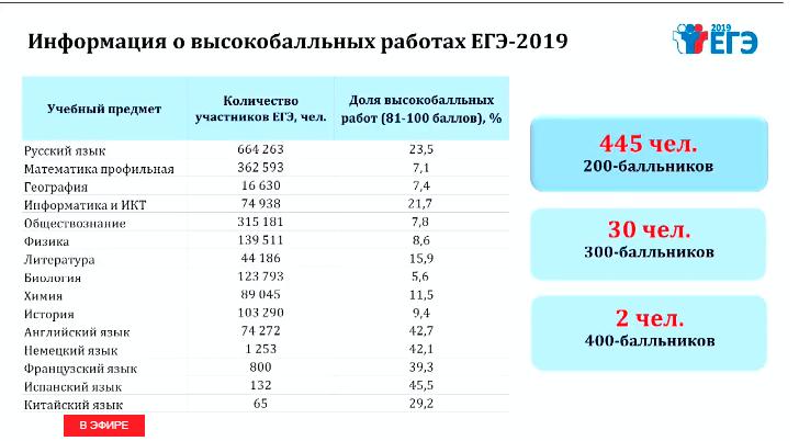 Средние баллы ЕГЭ-2019