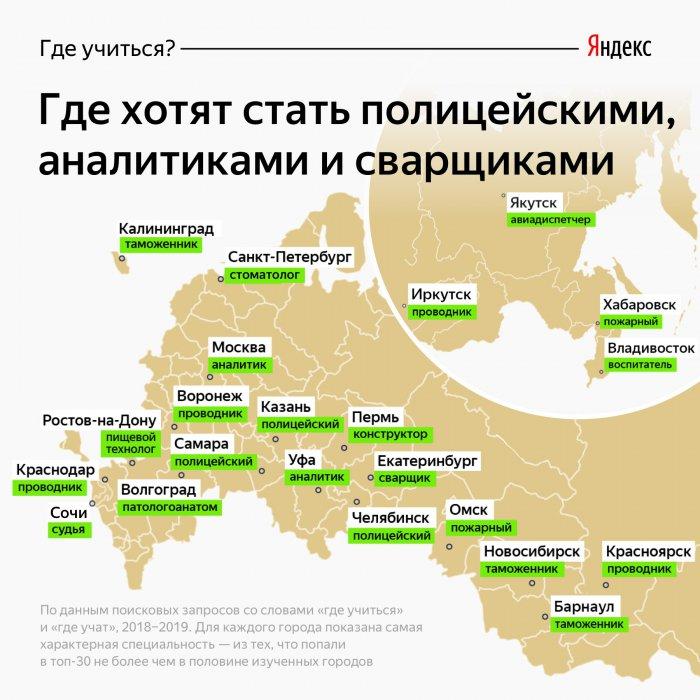 Яндекс вычислил, кем хотят работать россияне