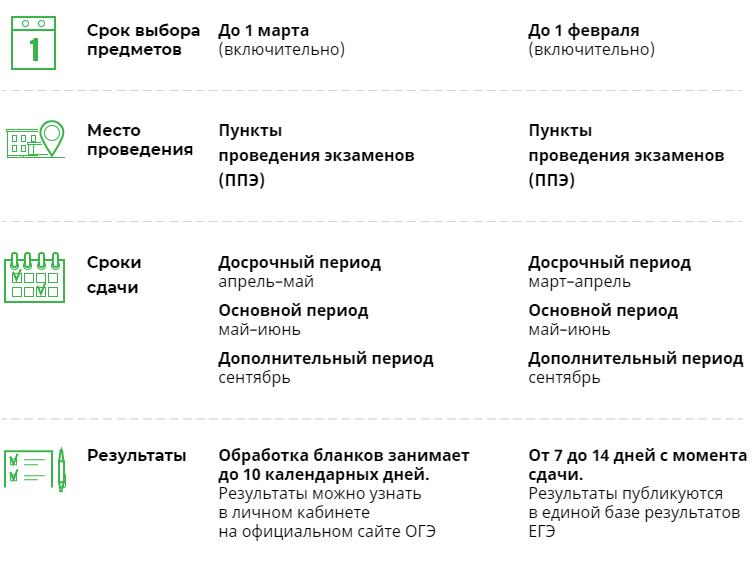 Все экзамены в 2019-2020 учебном году
