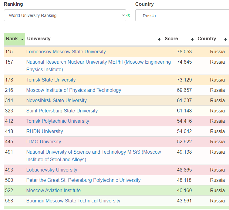 МГУ занял первое место в рейтинге российских университетов