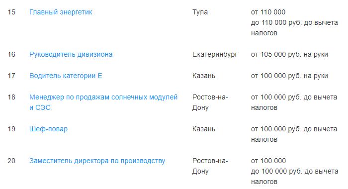 HeadHunter назвал самые высокооплачиваемые вакансии России