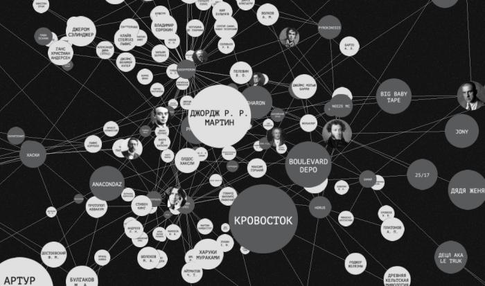 Связи русского рэпа и литературы в интерактивной карте «Яндекса»
