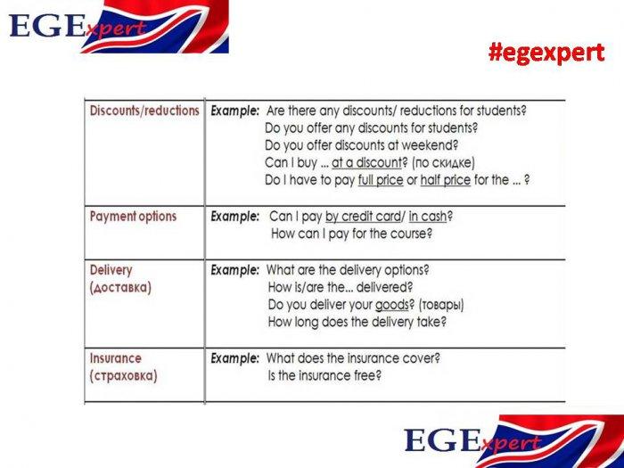 Задания 2. Устная часть ЕГЭ по английскому языку