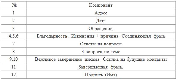 Написание личного письма в ЕГЭ по английскому языку