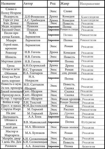 Список произведений с жанрами