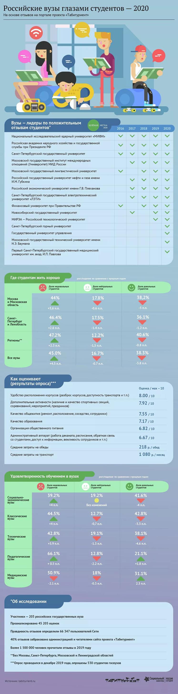 Российские вузы глазами студентов - 2020