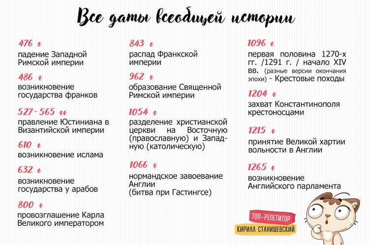 Даты всеобщей истории