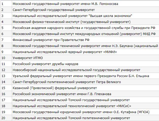Рейтинг влиятельности университетов России